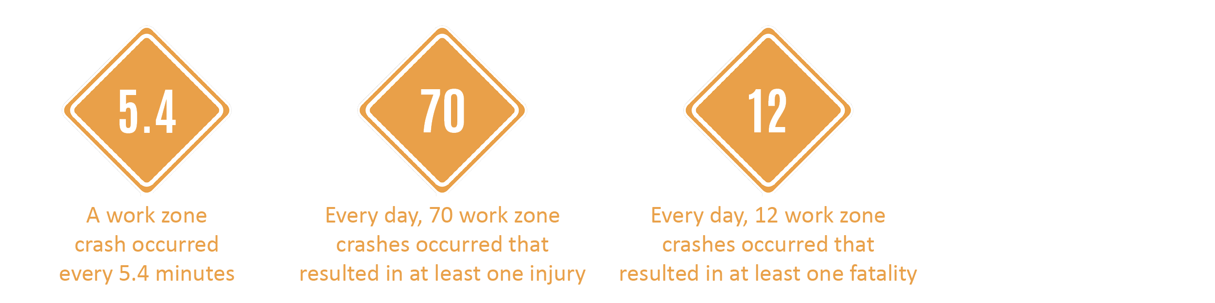 National Work Zone Awareness 2015 Stats